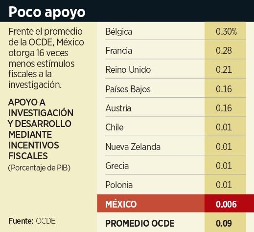 Dan a investigación nulo estímulo fiscal, dice OCDE